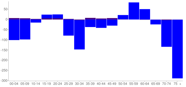 Graph: Change in Population between 2000 and 2010, by Age and Hispanic or Latino Origin - Charleroi, Pennsylvania - Census Viewer