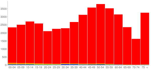 Graph: Population by Age and Race, 2010 Census - Sullivan County, New Hampshire - Census Viewer