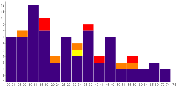 Graph: Population by Age and Race, 2000 Census - Disautel, Washington - Census Viewer