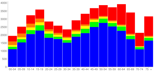 Graph: Population by Age and Race, 2010 Census - Cerritos (Dairy Valley), California - Census Viewer