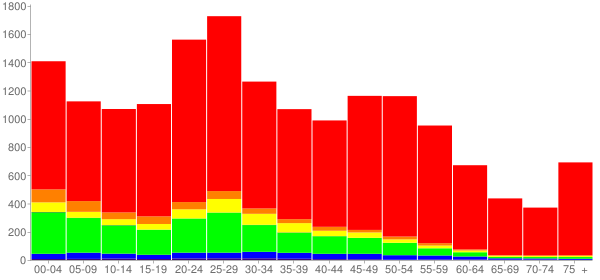 Graph: Population by Age and Race, 2010 Census - Chalmette, Louisiana - Census Viewer