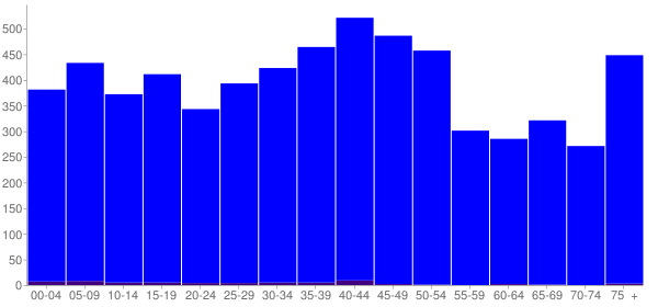 Graph: Population by Age and Hispanic or Latino Origin, 2000 Census - Bartonville, Illinois - Census Viewer