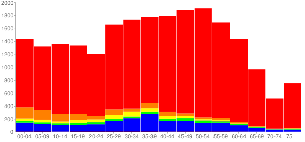 Graph: Population by Age and Race, 2010 Census - Inglewood-Finn Hill, Washington - Census Viewer