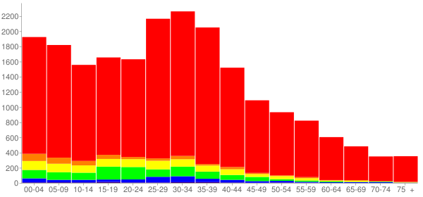 Graph: Population by Age and Race, 2000 Census - Romeoville (Romeo), Illinois - Census Viewer