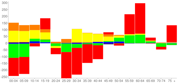 Graph: Change in Population between 2000 and 2010, by Age and Race - Lenoir, North Carolina - Census Viewer