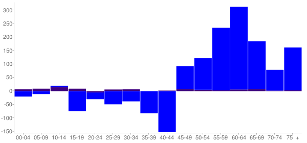 Graph: Change in Population between 2000 and 2010, by Age and Hispanic or Latino Origin - Lewis County, Tennessee - Census Viewer