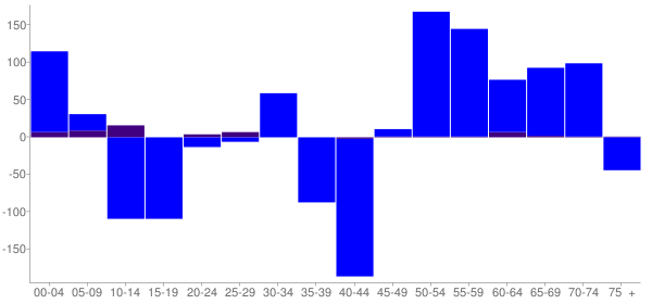 Graph: Change in Population between 2000 and 2010, by Age and Hispanic or Latino Origin - Clearwater County, Minnesota - Census Viewer