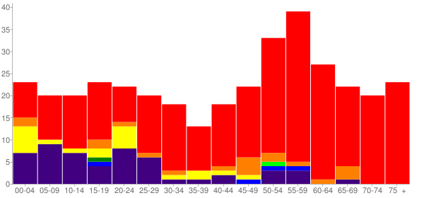 Graph: Population by Age and Race, 2010 Census - Clallam Bay, Washington - Census Viewer