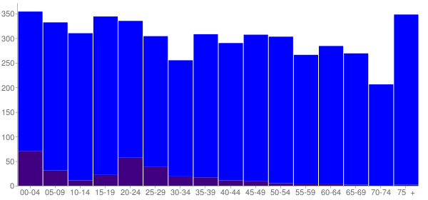Graph: Population by Age and Hispanic or Latino Origin, 2010 Census - Dunlap, Tennessee - Census Viewer
