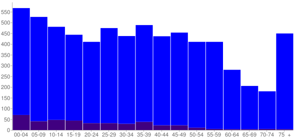 Graph: Population by Age and Hispanic or Latino Origin, 2010 Census - Nappanee, Indiana - Census Viewer