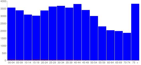 Graph: Population by Age and Hispanic or Latino Origin, 2000 Census - Mansfield, Ohio - Census Viewer