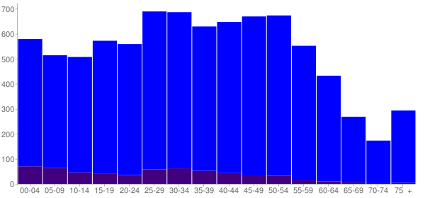Graph: Population by Age and Hispanic or Latino Origin, 2010 Census - Alderwood Manor, Washington - Census Viewer