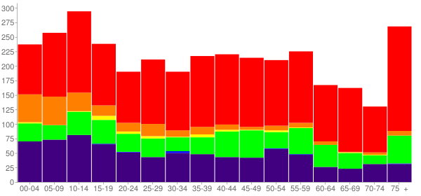 Graph: Population by Age and Race, 2010 Census - Wewoka, Oklahoma - Census Viewer