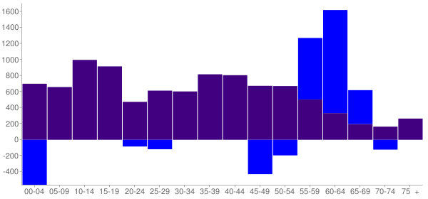 Graph: Change in Population between 2000 and 2010, by Age and Hispanic or Latino Origin - Napa, California - Census Viewer