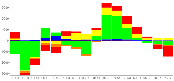 Graph: Change in Population between 2000 and 2010, by Age and Race - Newark, New Jersey - Census Viewer