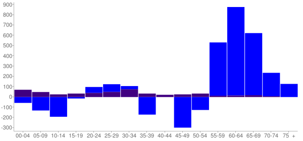 Graph: Change in Population between 2000 and 2010, by Age and Hispanic or Latino Origin - San Juan County, Washington - Census Viewer