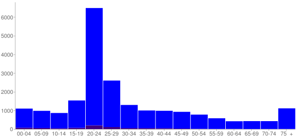 Graph: Population by Age and Hispanic or Latino Origin, 2000 Census - Carbondale, Illinois - Census Viewer