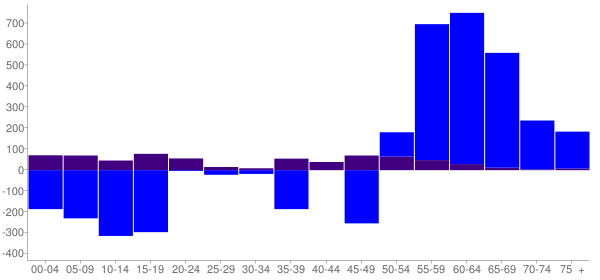 Graph: Change in Population between 2000 and 2010, by Age and Hispanic or Latino Origin - Klickitat County, Washington - Census Viewer