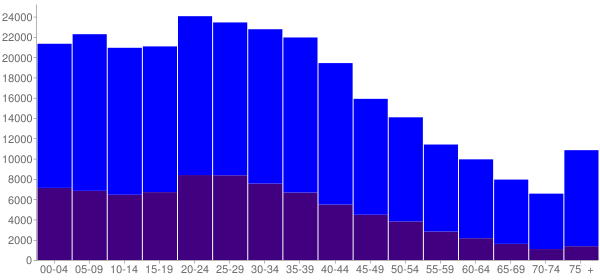 Graph: Population by Age and Hispanic or Latino Origin, 2000 Census - Newark, New Jersey - Census Viewer