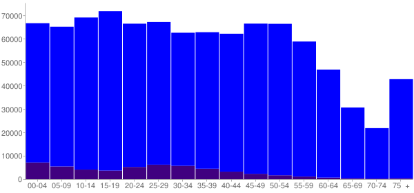 Graph: Population by Age and Hispanic or Latino Origin, 2010 Census - Shelby County, Tennessee - Census Viewer