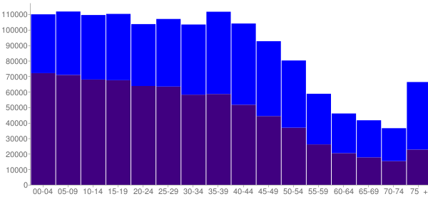 Graph: Population by Age and Hispanic or Latino Origin, 2000 Census - Bexar County, Texas - Census Viewer