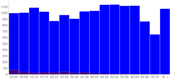 Graph: Population by Age and Hispanic or Latino Origin, 2010 Census - Casey County, Kentucky - Census Viewer