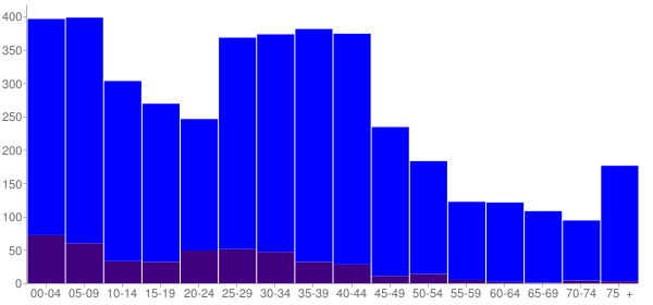 Graph: Population by Age and Hispanic or Latino Origin, 2000 Census - Genoa, Illinois - Census Viewer