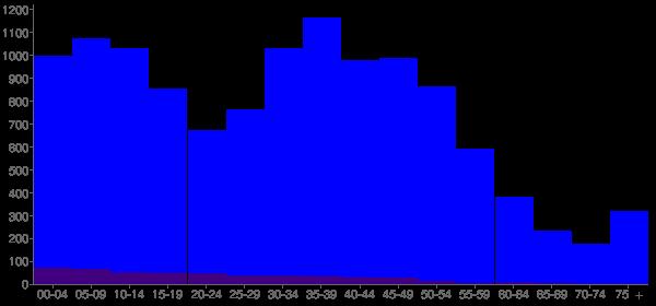 Graph: Population by Age and Hispanic or Latino Origin, 2000 Census - Five Corners, Washington - Census Viewer