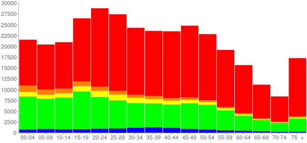 Graph: Population by Age and Race, 2010 Census - Tampa, Florida - Census Viewer