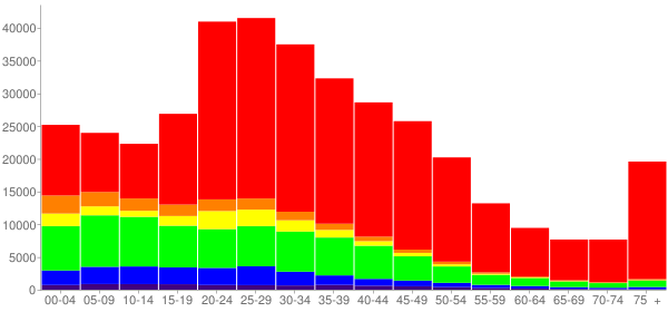 Graph: Population by Age and Race, 2000 Census - Minneapolis, Minnesota - Census Viewer