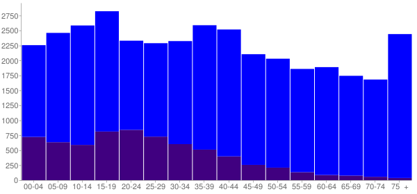 Graph: Population by Age and Hispanic or Latino Origin, 2000 Census - Okeechobee County, Florida - Census Viewer