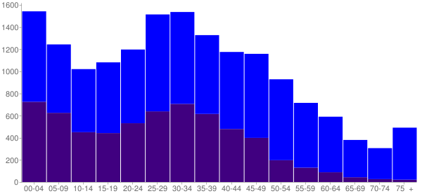 Graph: Population by Age and Hispanic or Latino Origin, 2010 Census - Sudley, Virginia - Census Viewer