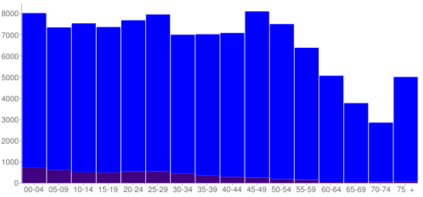 Graph: Population by Age and Hispanic or Latino Origin, 2010 Census - Hardin County, Kentucky - Census Viewer