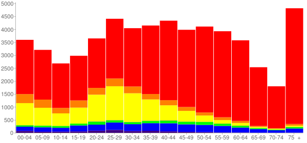 Graph: Population by Age and Race, 2010 Census - San Rafael, California - Census Viewer