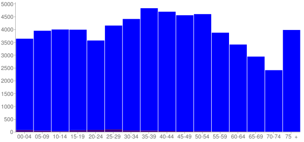 Graph: Population by Age and Hispanic or Latino Origin, 2000 Census - Greene County, Tennessee - Census Viewer