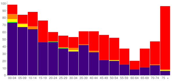 Graph: Population by Age and Race, 2000 Census - Parshall, North Dakota - Census Viewer