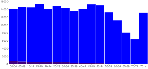Graph: Population by Age and Hispanic or Latino Origin, 2010 Census - Linn County, Iowa - Census Viewer