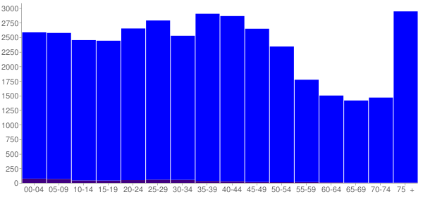 Graph: Population by Age and Hispanic or Latino Origin, 2000 Census - New Albany, Indiana - Census Viewer