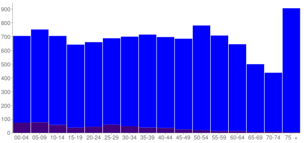 Graph: Population by Age and Hispanic or Latino Origin, 2010 Census - Union City, Tennessee - Census Viewer