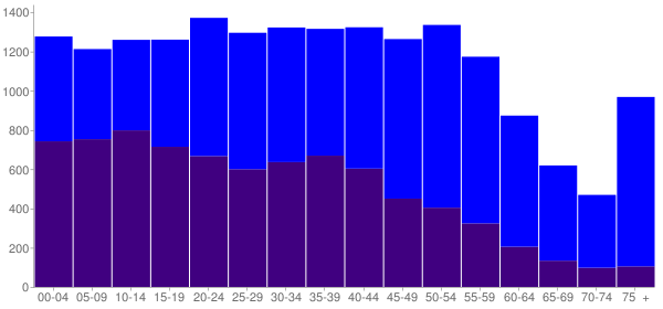 Graph: Population by Age and Hispanic or Latino Origin, 2010 Census - Franklin Park, Illinois - Census Viewer