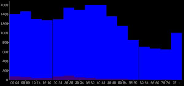 Graph: Population by Age and Hispanic or Latino Origin, 2000 Census - Whitehall, Ohio - Census Viewer
