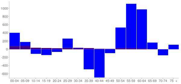 Graph: Change in Population between 2000 and 2010, by Age and Hispanic or Latino Origin - Jefferson City, Missouri - Census Viewer