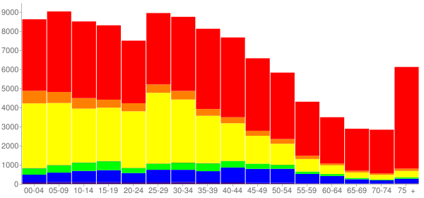 Graph: Population by Age and Race, 2000 Census - Downey, California - Census Viewer