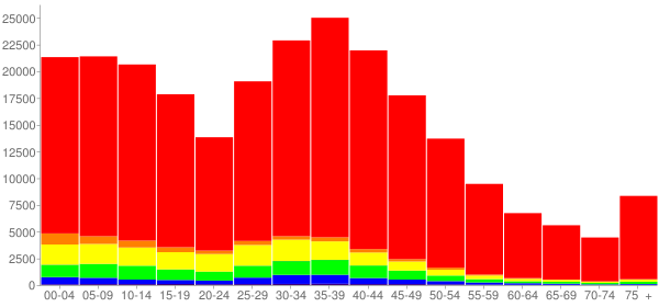 Graph: Population by Age and Race, 2000 Census - Williamson County, Texas - Census Viewer