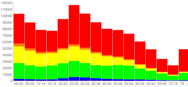 Graph: Population by Age and Race, 2010 Census - Dallas, Texas - Census Viewer