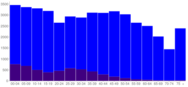 Graph: Population by Age and Hispanic or Latino Origin, 2010 Census - Bedford County, Tennessee - Census Viewer