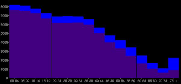 Graph: Population by Age and Hispanic or Latino Origin, 2010 Census - Cicero, Illinois - Census Viewer