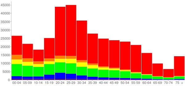 Graph: Population by Age and Race, 2010 Census - Minneapolis, Minnesota - Census Viewer