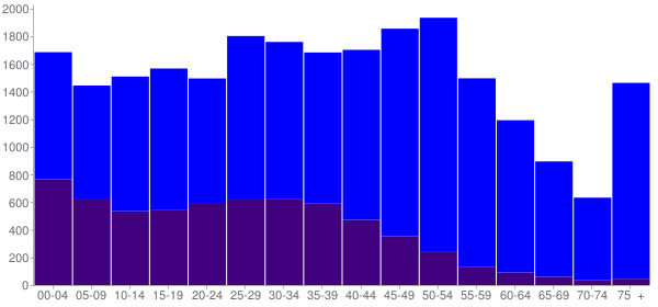 Graph: Population by Age and Hispanic or Latino Origin, 2010 Census - Rolling Meadows, Illinois - Census Viewer