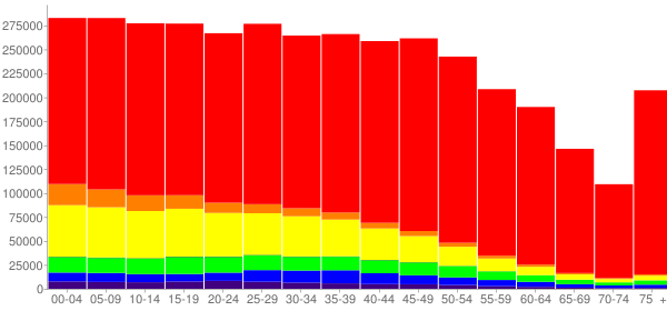 Graph: Population by Age and Race, 2010 Census - Maricopa County, Arizona - Census Viewer